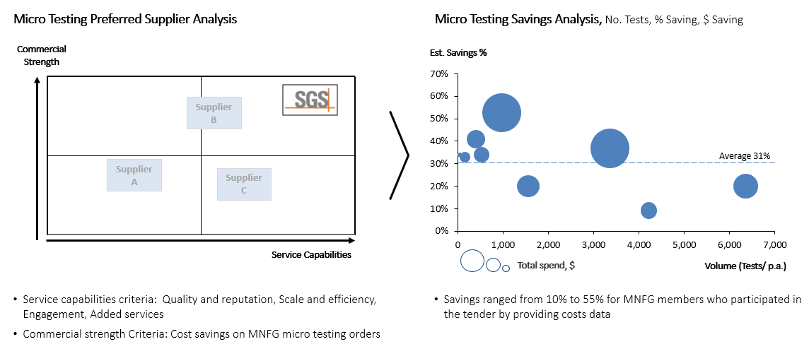 Melbourne's North Buying Group pricing results for mirco testing