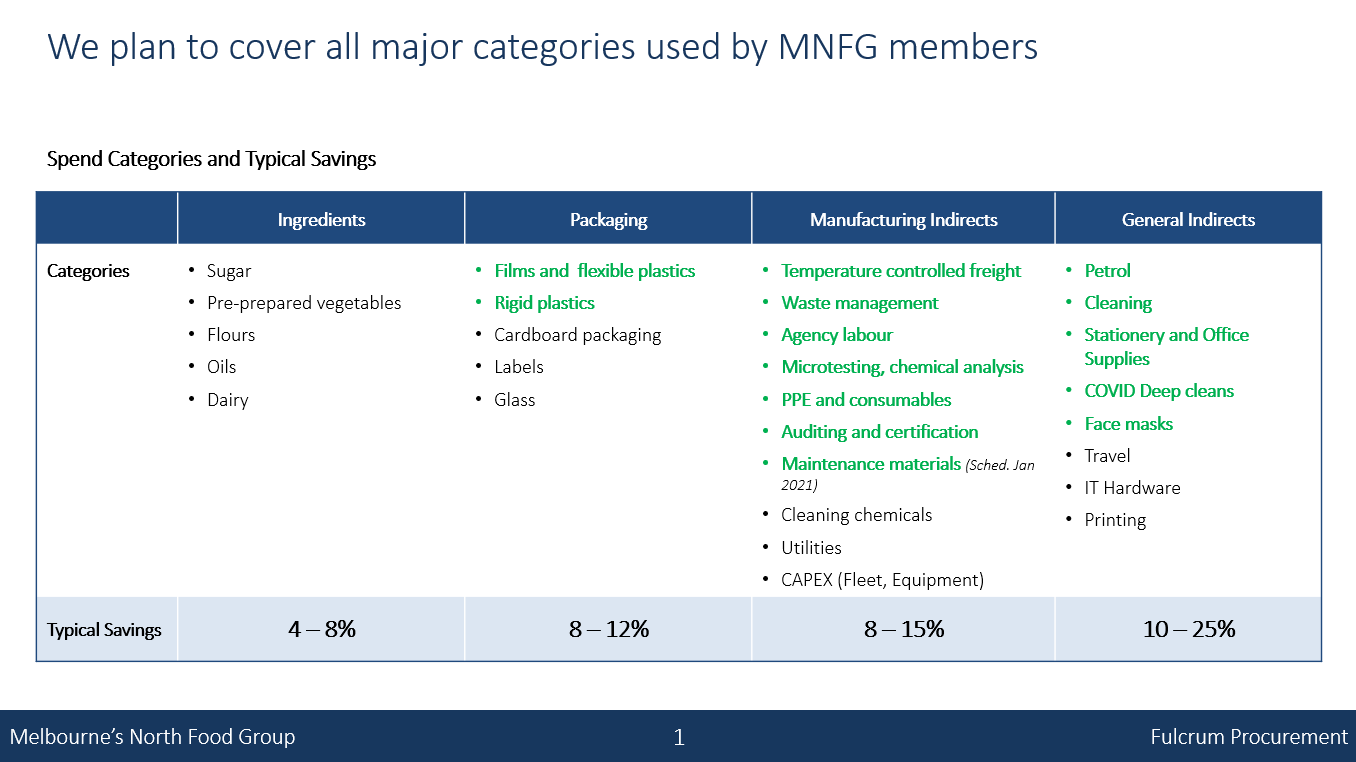 group buying categories